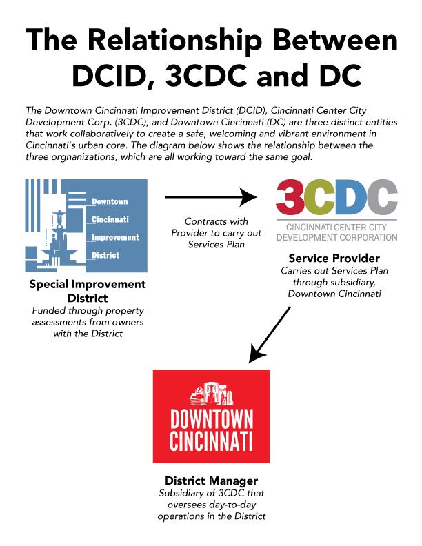 Relationship-between-DCID-3CDC-DCI_2020_0920